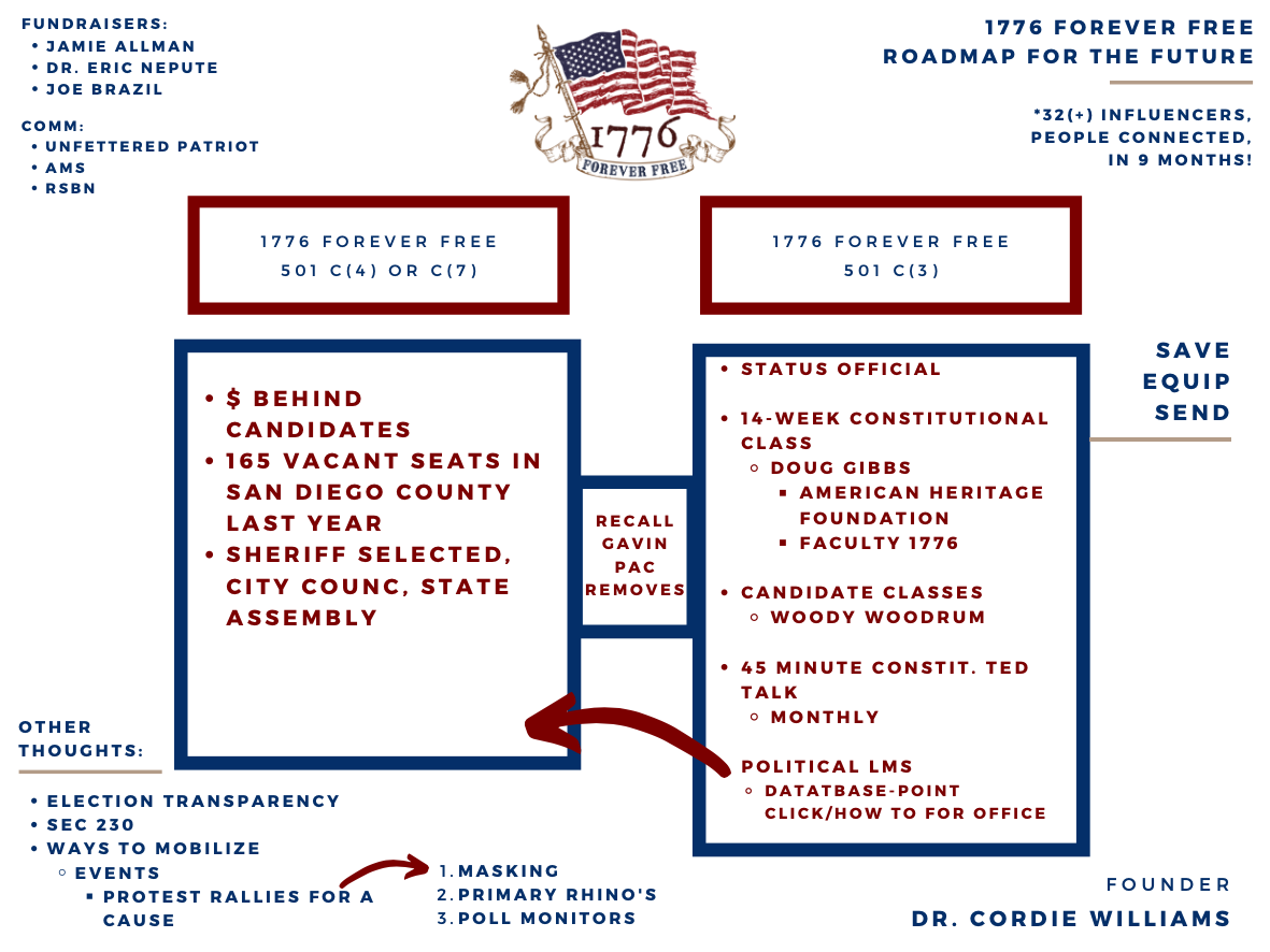 1776 Forever Free Mission Infographic